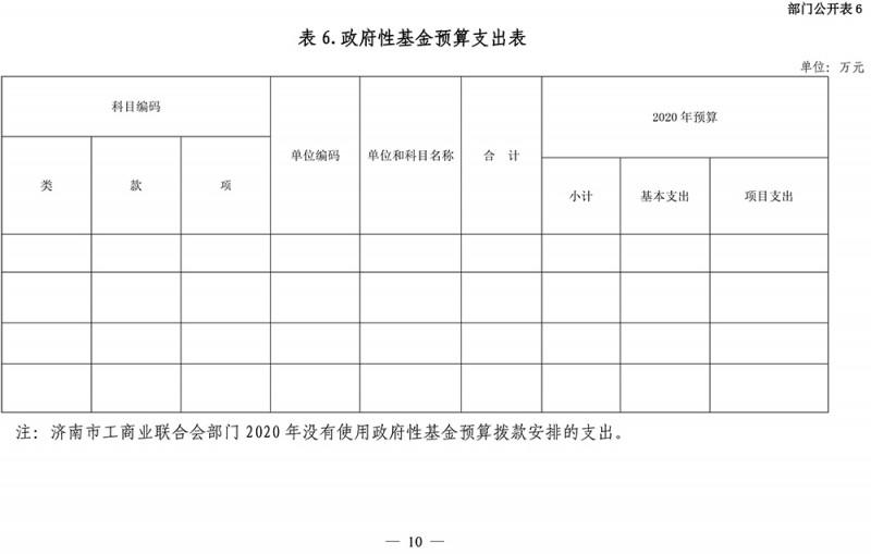 2020年济南市工商业联合会部门预算-11