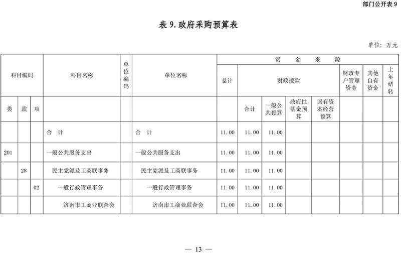 2020年济南市工商业联合会部门预算-14