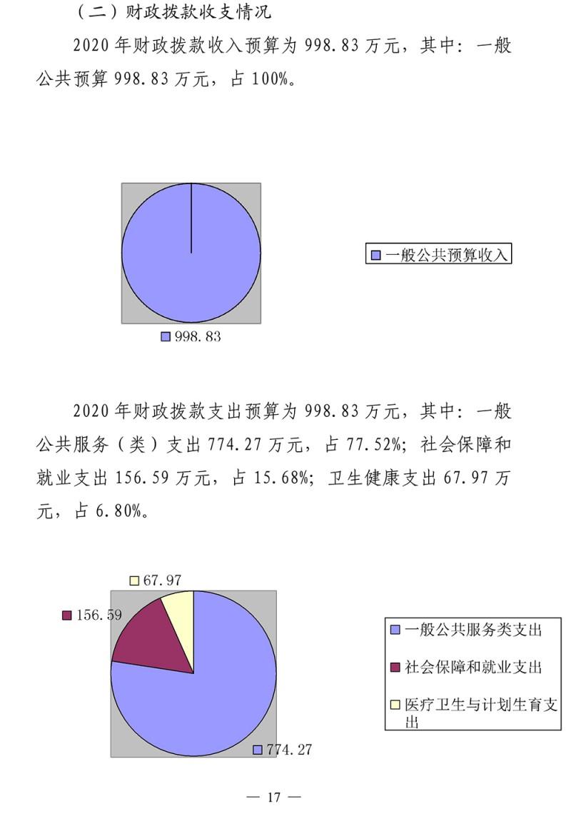 2020年济南市工商业联合会部门预算-18
